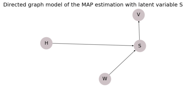 Expectation Maximization for MAP estimation | MLIT on map simulation, map math, map assessment, map description, map visualization, map navigation, map interpretation,